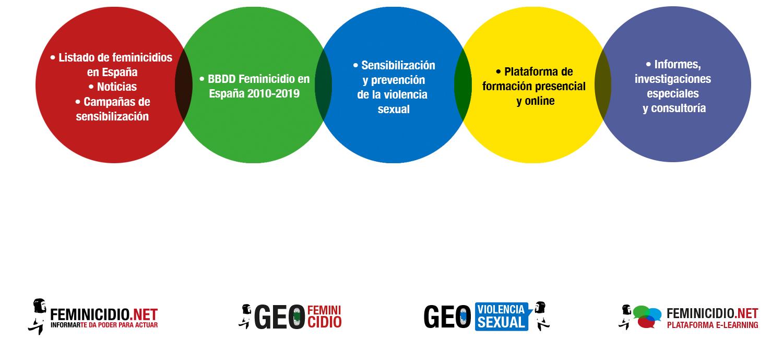 Qué es Feminicidio.net